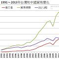 1991~2013年台灣和中國貿易變化