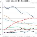 2000~2013年台灣主要進口國變化