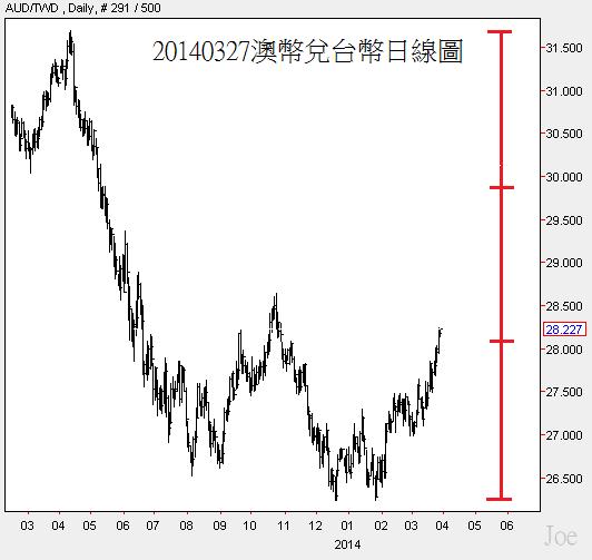 20140327澳幣兌台幣日線圖