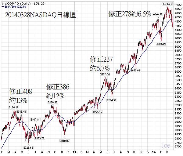 20140328NASDAQ日線圖