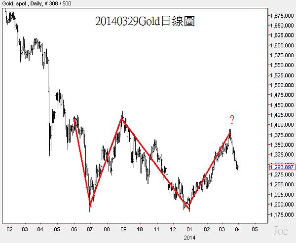 20140329Gold日線圖