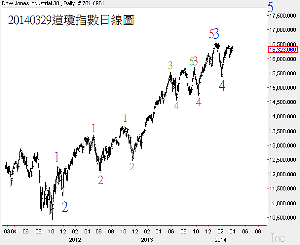 20140329道瓊指數日線圖