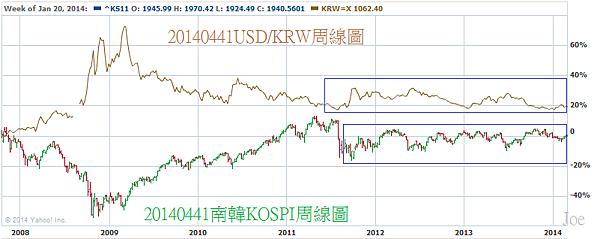 20140441USD對KRW和KOSPI周線圖.png