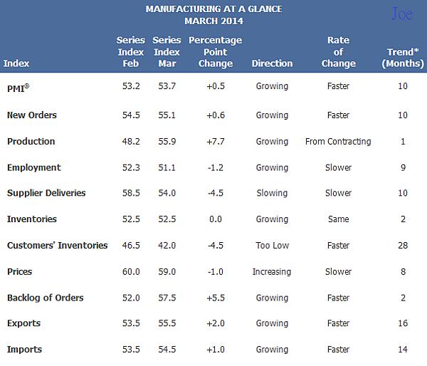 201403美國ISM製造業指數