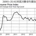 200901~201402美國消費者物價指數