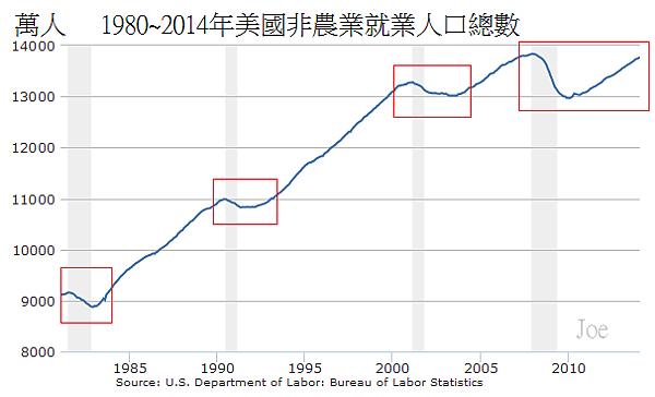 1980~2014年美國非農業就業人口總數