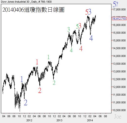 20140406道瓊指數日線圖