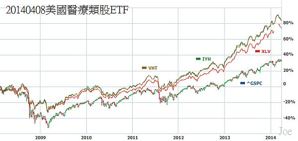 20140408美國醫療類股ETF