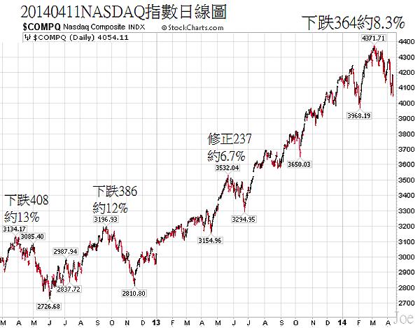 20140411NASDAQ指數日線圖