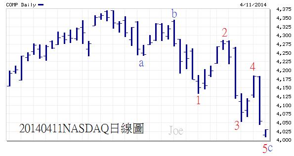 20140411NASDAQ日線圖(小)