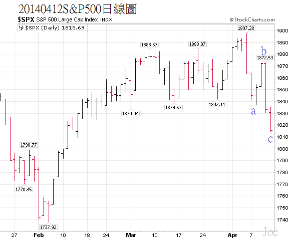 20140412S&P500日線圖