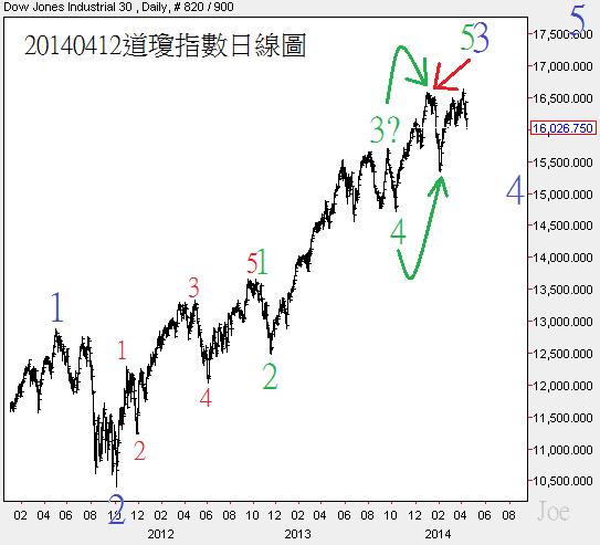 20140412道瓊指數日線圖