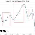 1980~2013年美國會計年度赤字