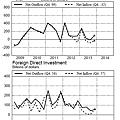 2009Q1~2013Q4歐元區國際資金流狀況