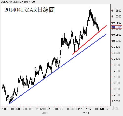 20140415ZAR日線圖