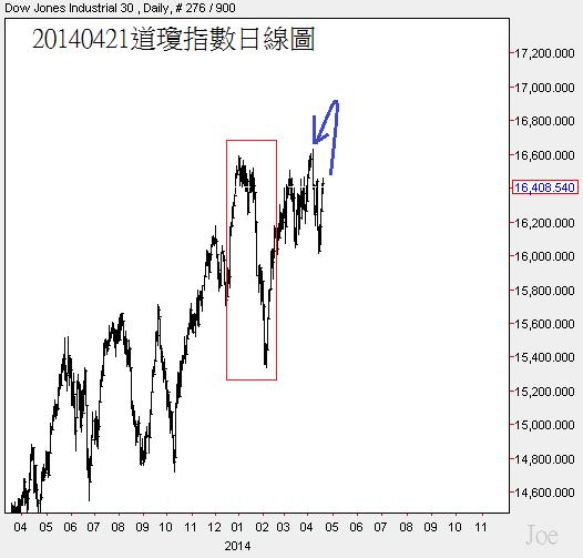 20140421道瓊指數日線圖