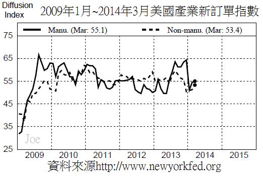 2009年1月~2014年3月美國產業新訂單指數