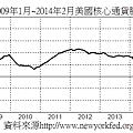 2009年1月~2014年2月美國核心通貨膨脹率