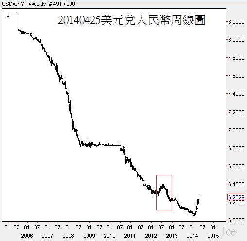 20140425美元兌人民幣周線圖
