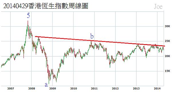 20140429香港恆生指數周線圖