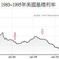 1980~1995年美國基礎利率