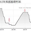 1997~2012年美國基礎利率