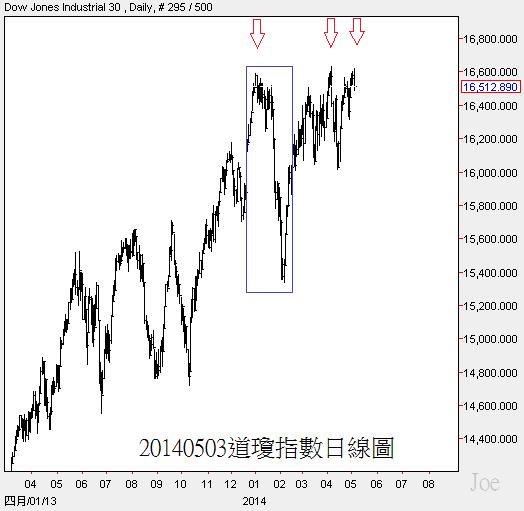 20140503道瓊指數日線圖