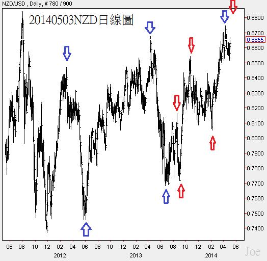 20140503NZD日線圖