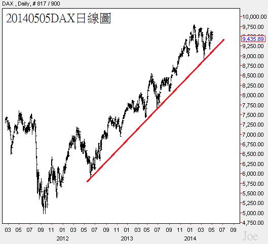 20140505DAX日線圖