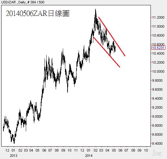 20140506ZAR日線圖