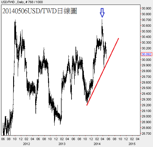 20140506USD對TWD日線圖