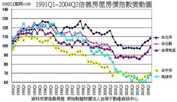 1991~2004年台灣房地產價格指數