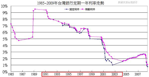 1985~2009年台灣銀行定期一年利率走勢
