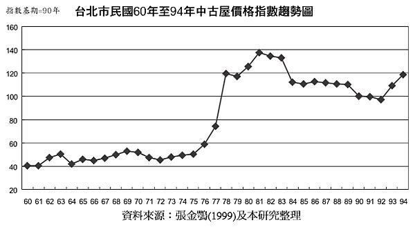1971~2005年台北市中古屋價格趨勢