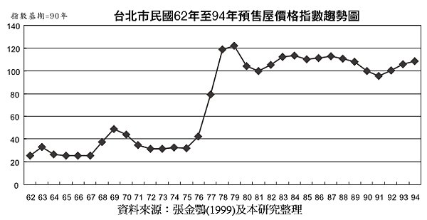 1971~2005年台北市預售屋價格趨勢