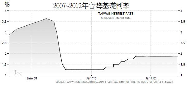 2007~2012年台灣基礎利率