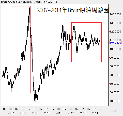 2007~2014年Brent原油周線圖