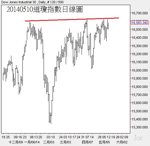 20140510道瓊指數日線圖