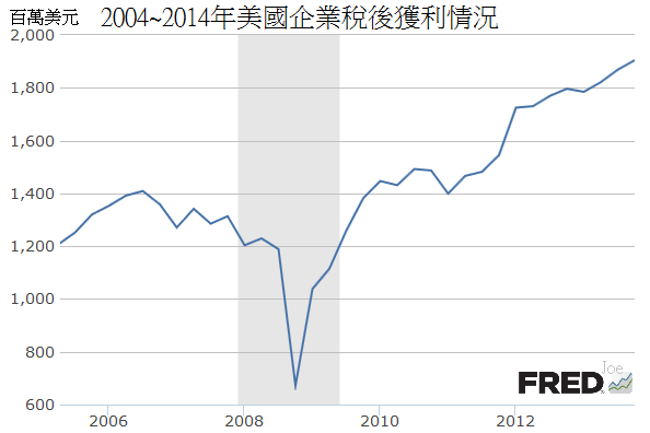 2004~2014年美國企業稅後獲利情況