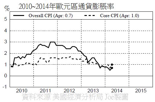 2010~2014年歐元區通貨膨脹率