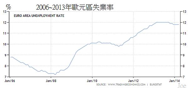 2006~2013年歐元區失業率