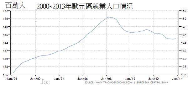 2000~2013年歐元區就業人口情況
