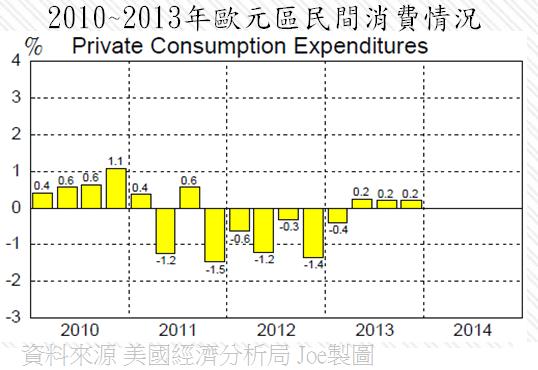 2010~2013年歐元區民間消費情況