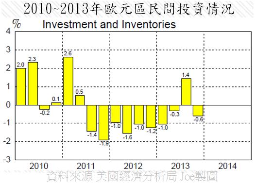 2010~2013年歐元區民間投資情況