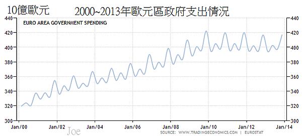 2000~2013年歐元區政府支出情況