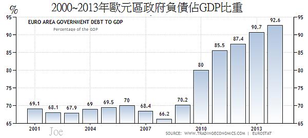 2000~2013年歐元區政府負債佔GDP比重