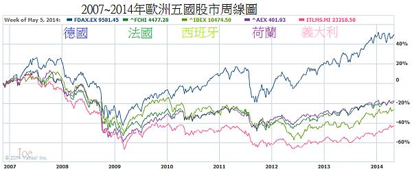 2007~2014年歐洲五國股市周線圖