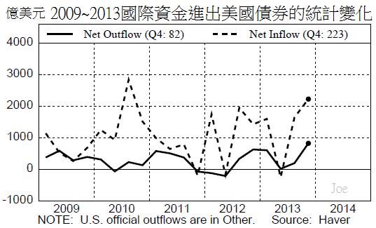 2009~2013國際資金進出美國債券的統計變化