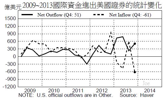 2009~2013國際資金進出美國證券的統計變化