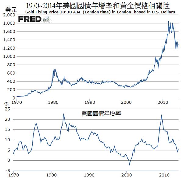 1970~2014年美國國債年增率和黃金價格相關性